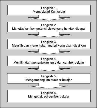 tabel-psb