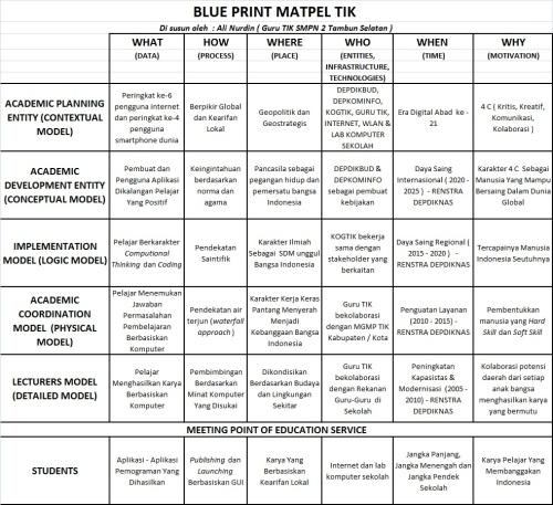 BLUE PRINT MATPEL TIK